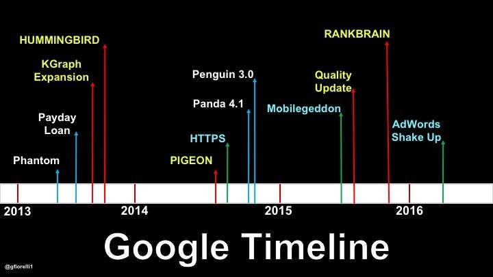 Universul Extins al Google